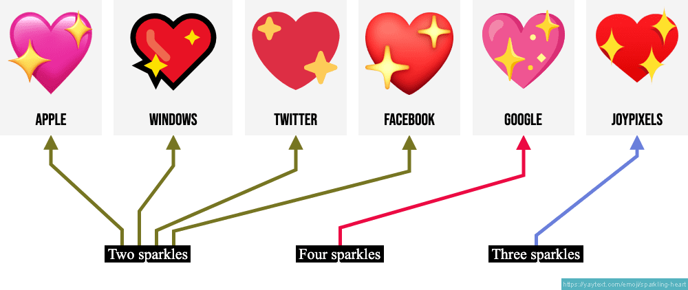 Sparkling Heart Emoji Detecting patterns is a central part of natural language figure 1.1: sparkling heart emoji